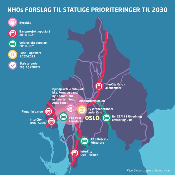 NHOs forslag til statlige prioriteringer til 2030.