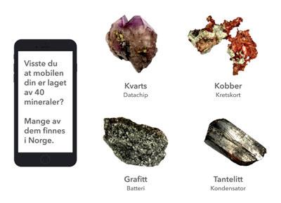 Illustrasjon med fire mineraler som er i en mobiltelefon