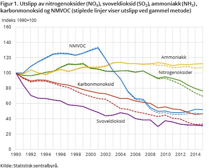 SSBs figur viser nedgang i NOx-utslippene