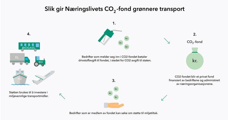 NHO er spesielt glad for at forslaget vårt om at det må opprettes et CO2-fond for næringslivet er tatt til følge i statsbudsjettet for 2017.