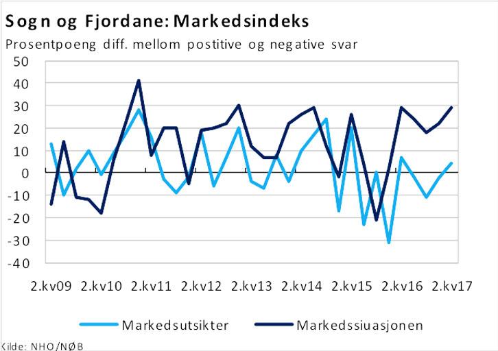 NHO sitt ferske økonomibarometer viser at medlemsbedriftene våre i Sogn og Fjordane har blitt meir positive dei siste to kvartala.