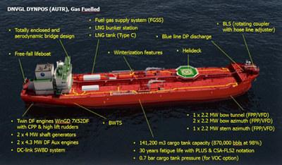 AET Sea Shuttle AS skal bygge to nybygg med LNG dual fuel med støtte fra NOx-fondet. Skipene forventes å redusere NOx-utslipp med totalt 2.800 tonn.