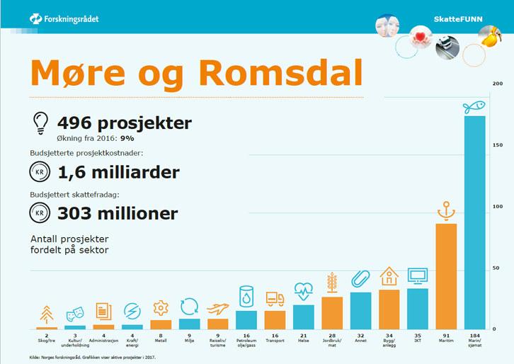 Rekordmange bedrifter får fradrag på skatten for å drive forskning og utvikling. I Møre og Romsdal har antall søknader til Skattefunn økt med hele 56 prosent siden 2013.
