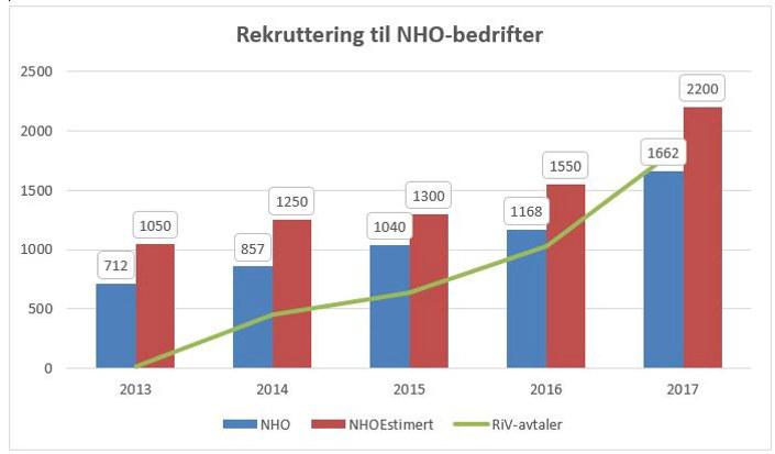 Graf rekruttering NHO-bedrifter