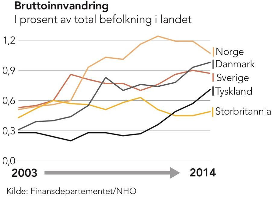 migrasjon norge