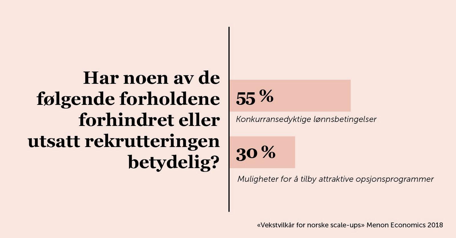 Figur fra rapporten Vekstvilkår for norske scaleups.
