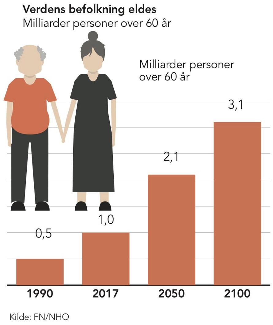 f9c404f9 Fødselsratene er fortsatt høye mange steder, men har falt, og vil ventelig  avta videre. Dermed vil eldre utgjøre en økende andel av befolkningen over  hele ...