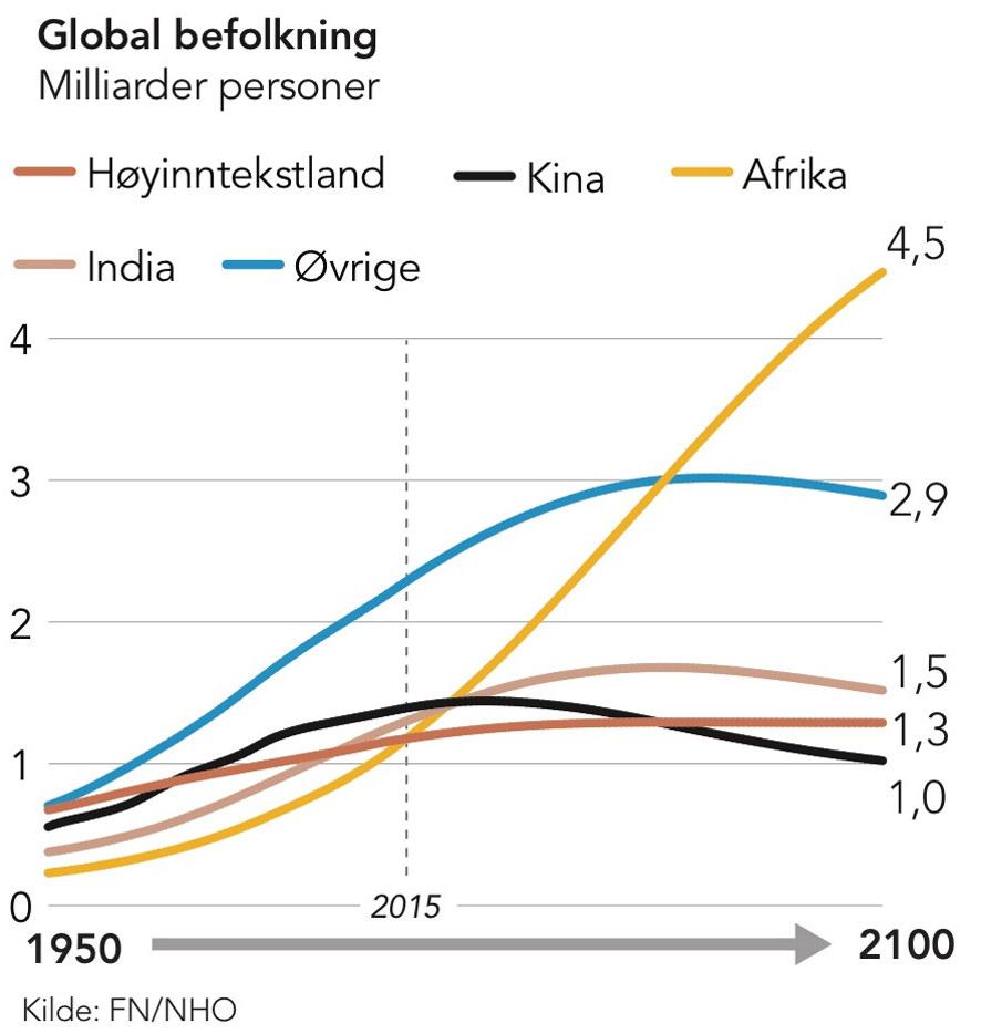 3fe969f6 Men befolkningsveksten er ikke jevnt fordelt mellom land. Mer enn  halvparten av veksten i verdens befolkning frem til 2050 er ventet i Afrika.