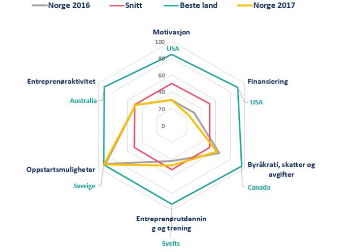 Figur: Entreprenørskap fra Omstillingsbarometer 2017.