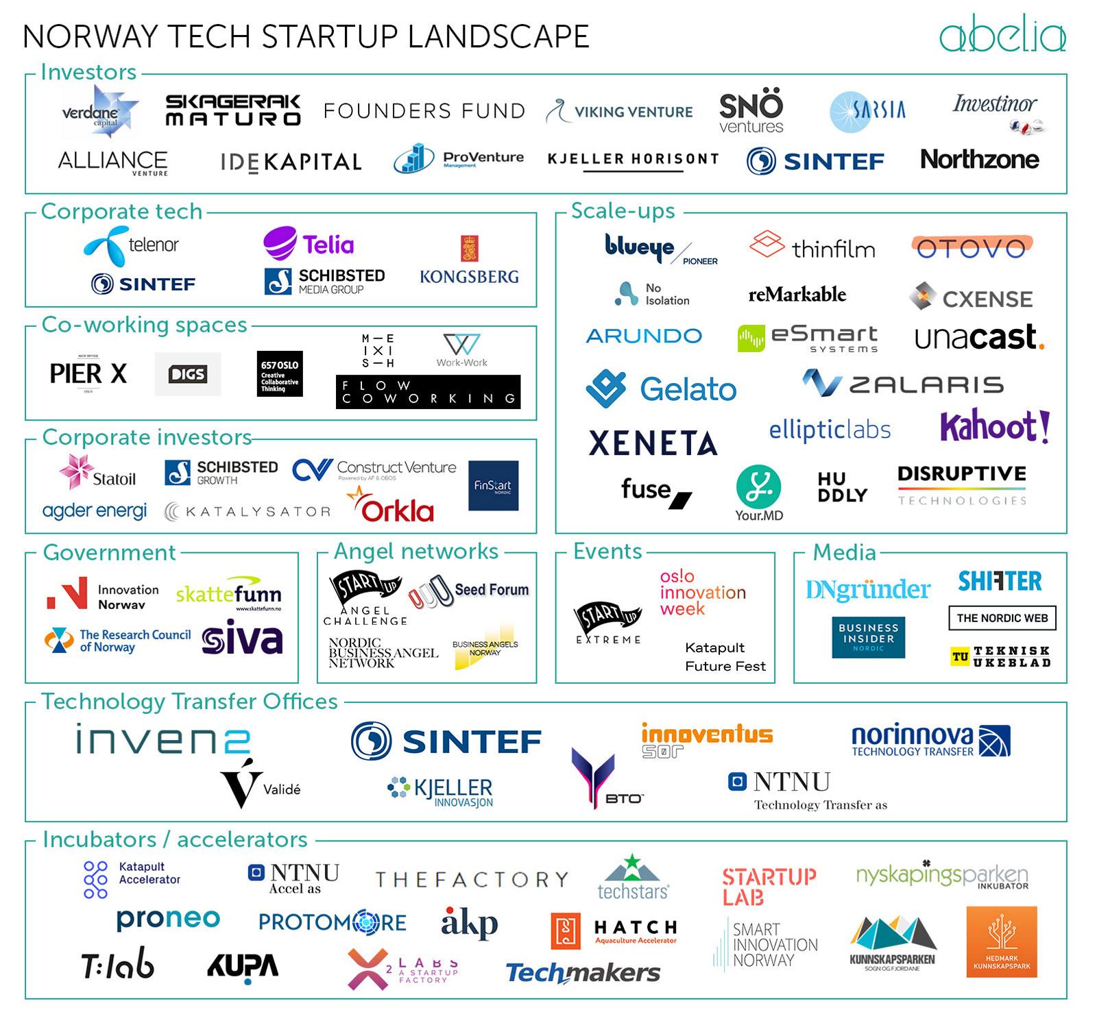 Figur - Norway Tech Startup Landscape.