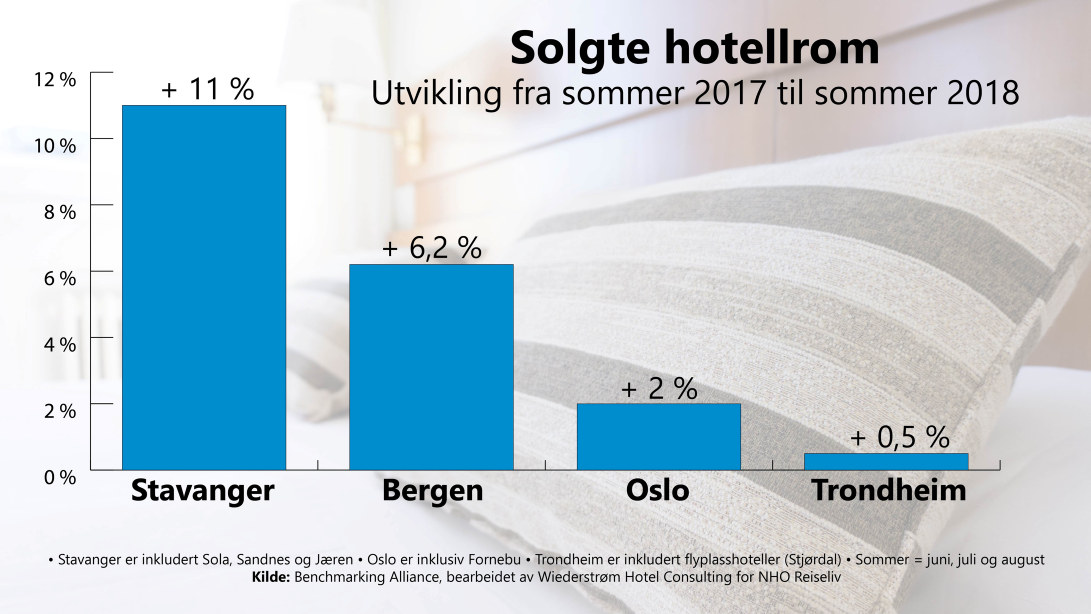 Solgte hotellrom