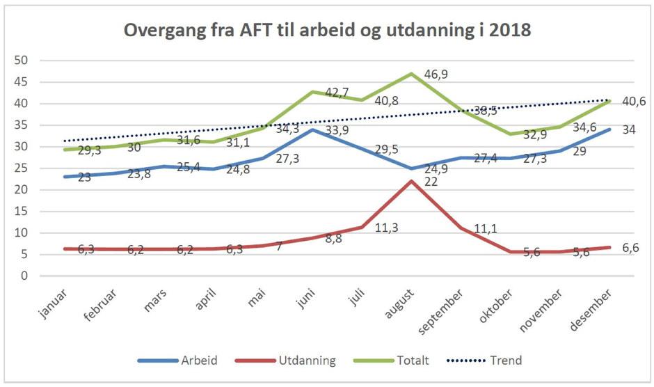 AFT-resultater