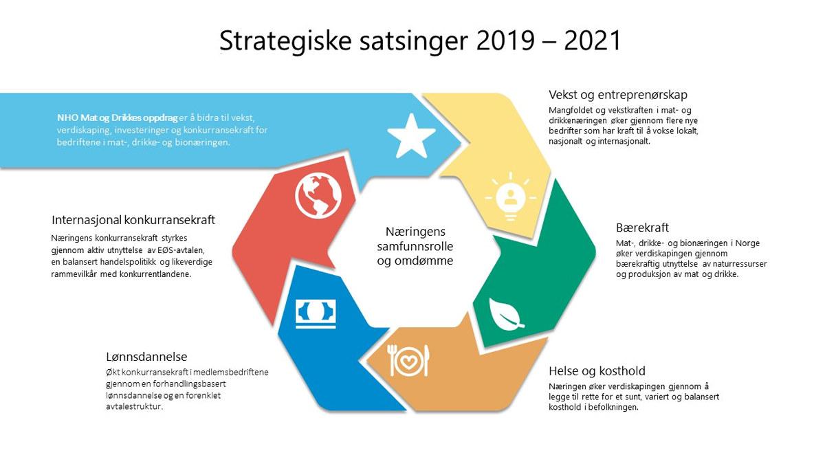 Strategiske satsingsområder 2019 - 2021 for NHO Mat og Drikke.