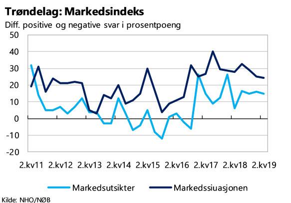 Økonomibarometer 2.kvartal Trøndelag