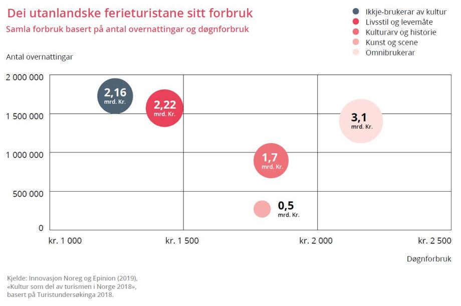 Ferieturist forbruk graf