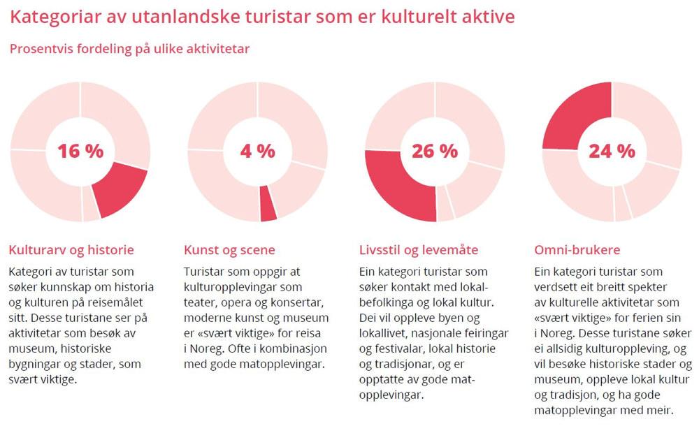 Graf - kategorier av utenlandske turister som er kulturelt aktive