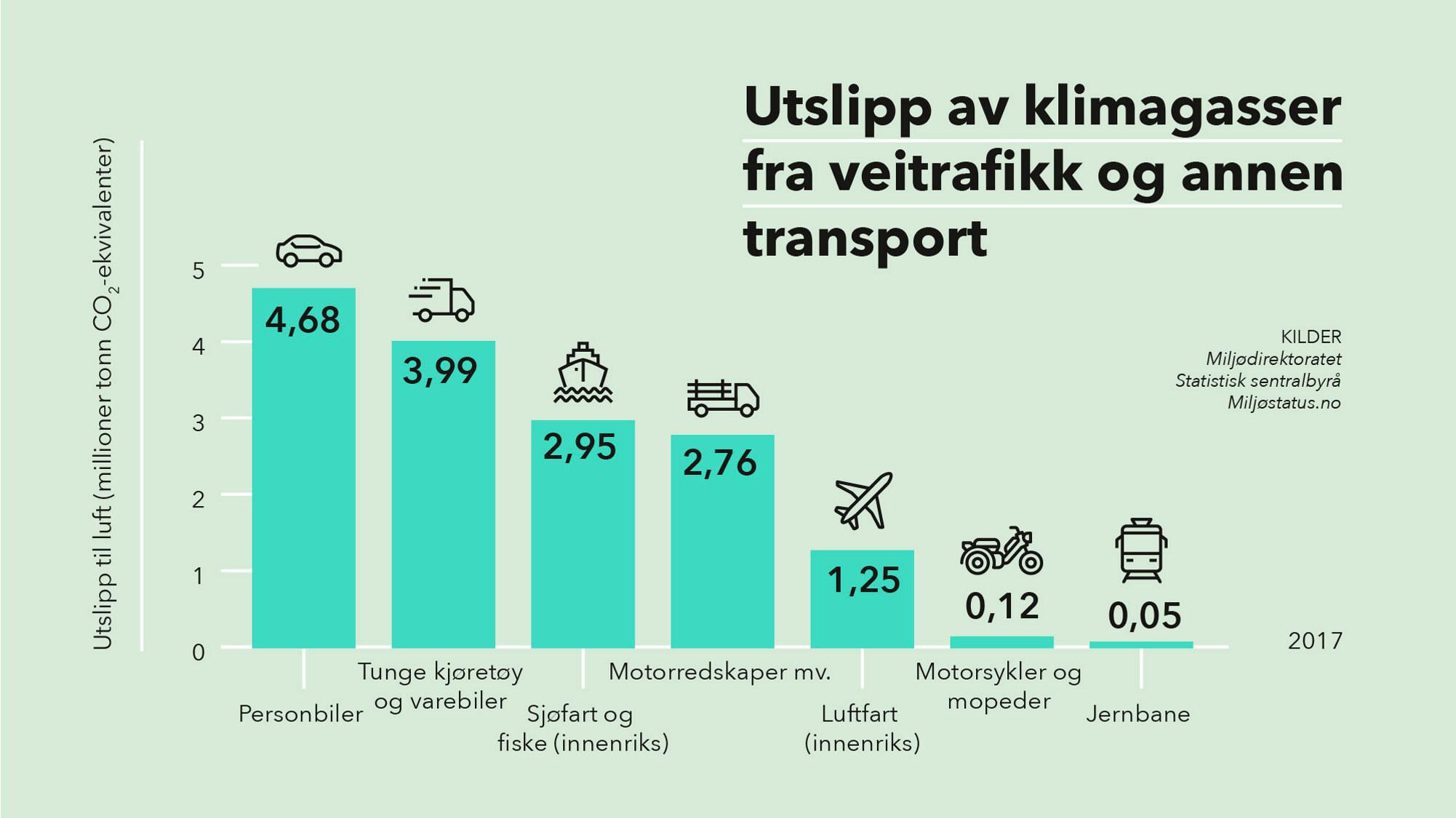 Utslipp av klimagasser fra veitrafikk og annen transport