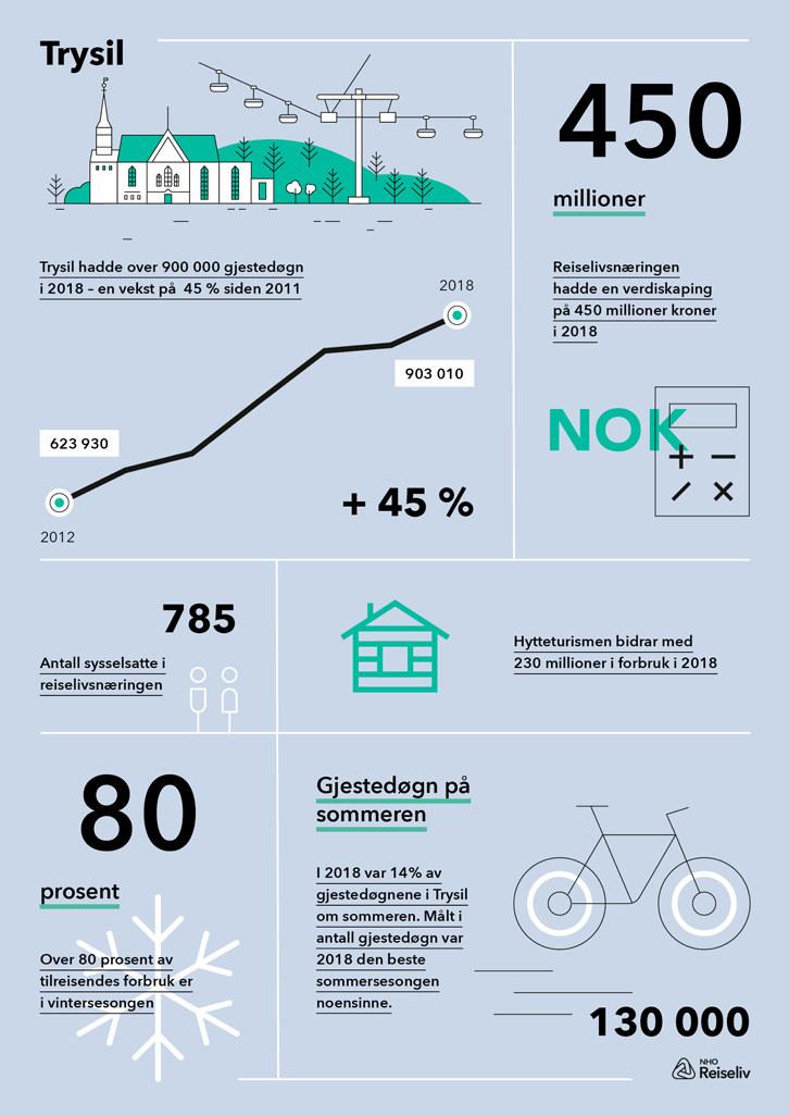 Høydepunkter fra Menons destinasjonsanalyse av reiselivets verdi i Trysil. Klikk på bildet for å laste ned Infografikken i PDF-format.