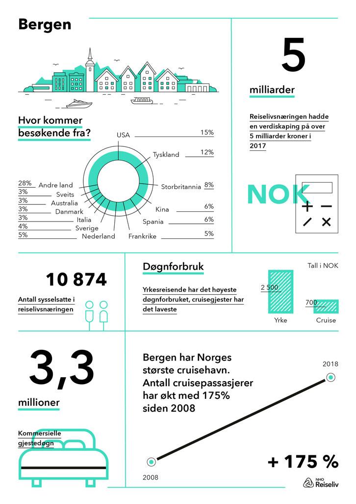 Infografikk med høydepunkter fra destinasjonanalusen over reiselivets verdi i Bergen