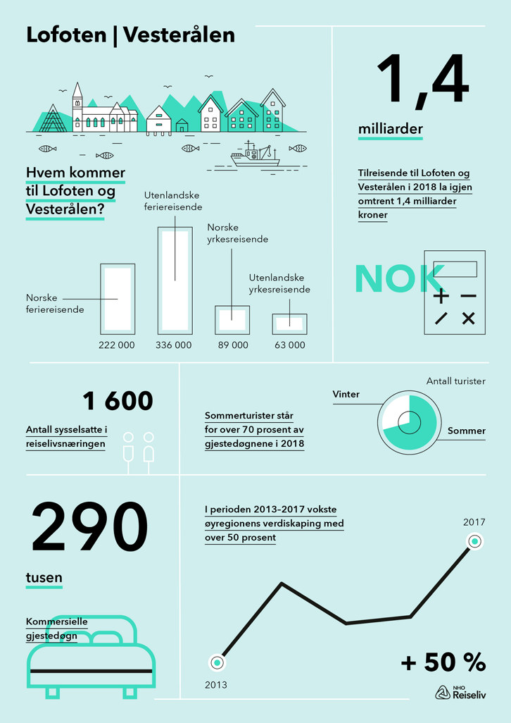 Høydepunkter fra Menons destinasjonsanalyse av reiselivets verdi i Lofoten og Vesterålen. Klikk på bildet for å laste ned Infografikken i PDF-format.
