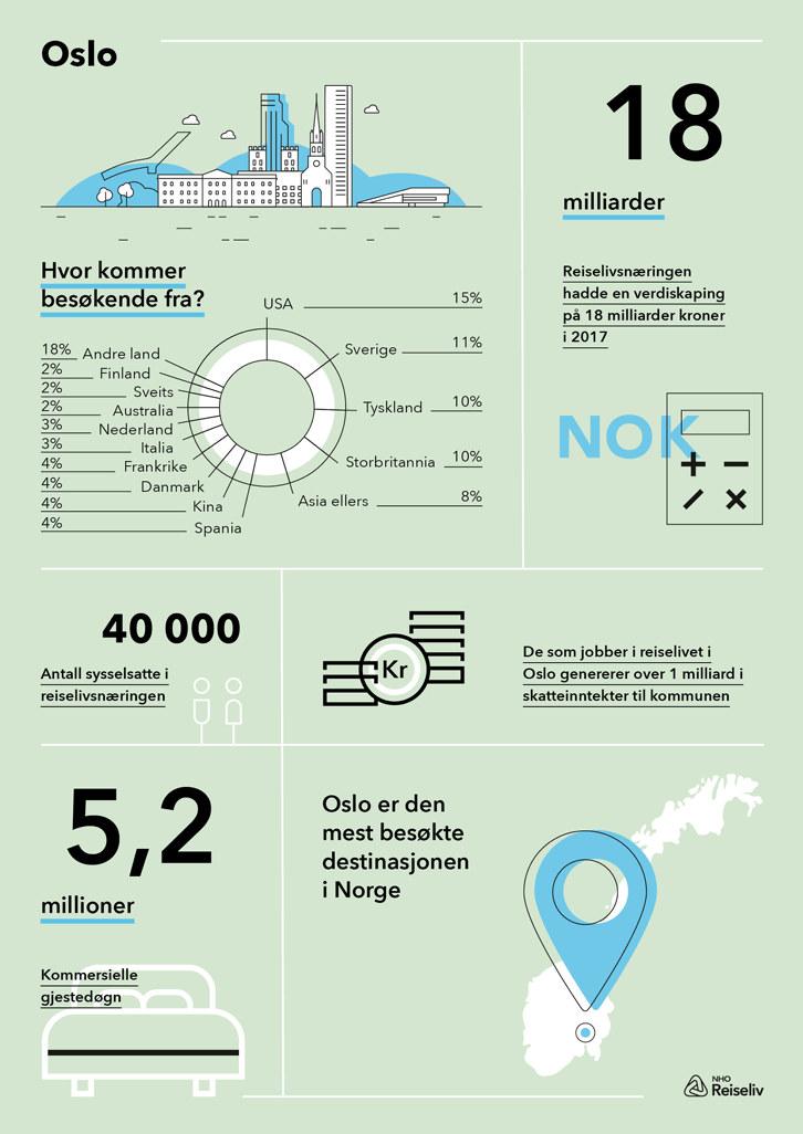 Infografikk som viser reiselivets verdiskapning i Oslo