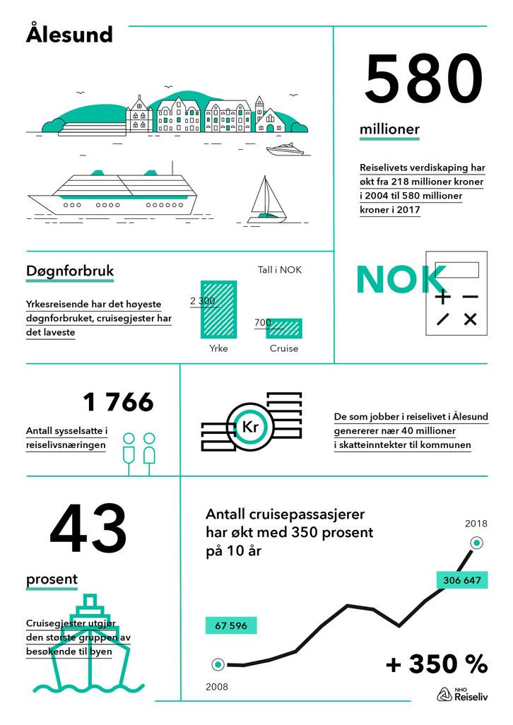Infografikk med høydepunkter fra destinasjonsanalysen over reiselivets verdi i Ålesund