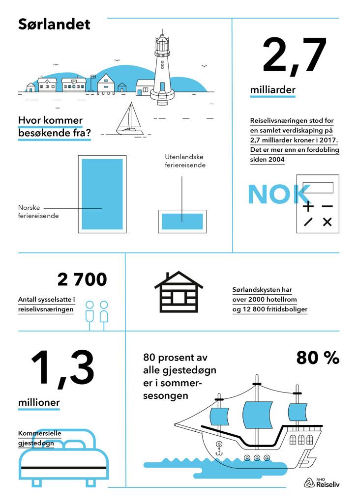 Infografikk med utvalgte tall og fakta fra destinasjonsanalysen over reiselivets verdi langs sørlandskysten
