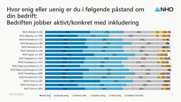 Arbeidsinkludering tall fra økonomibarometeret