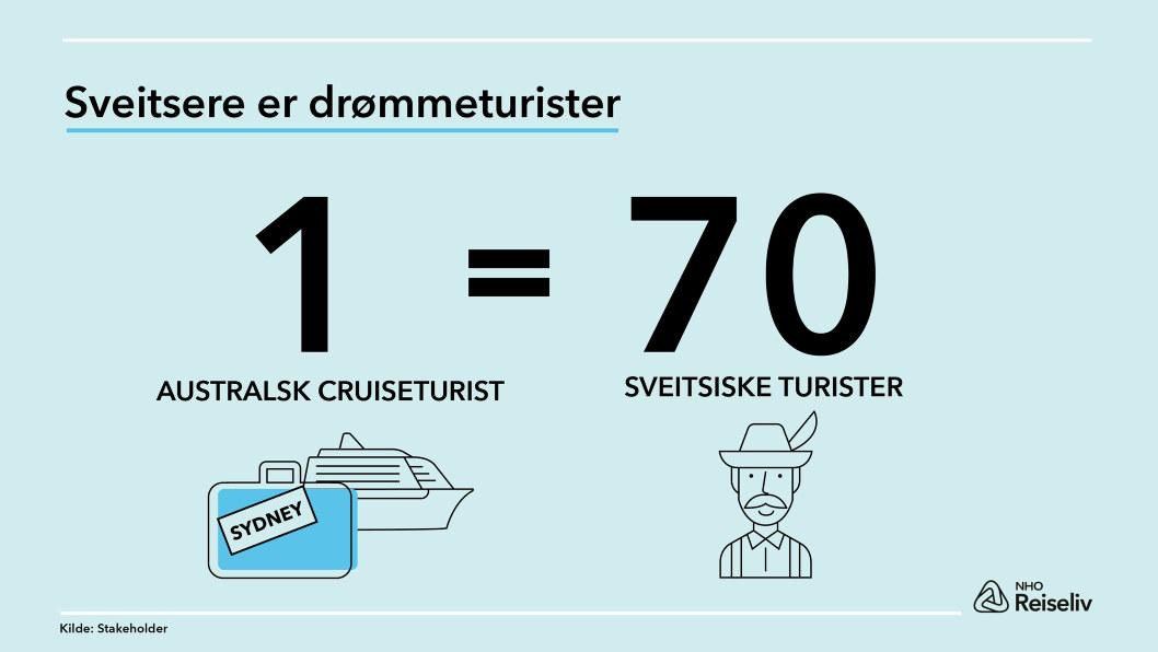 Infografikk Sveitsere er drømmeturister