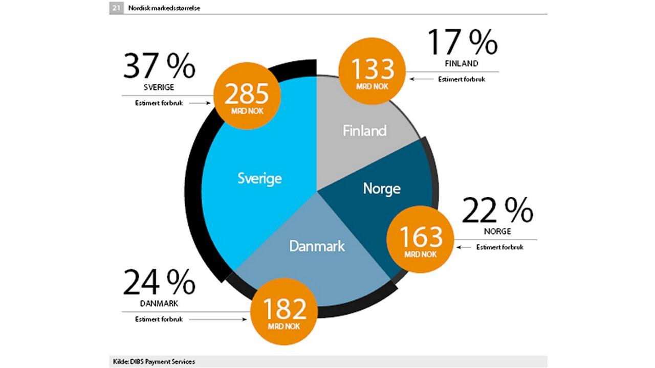 kakediagrammer over netthandel i de nordiske land