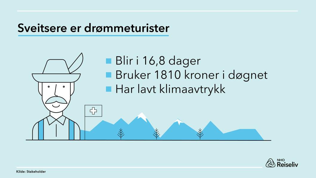 Infografikk bærekraftig turisme drømmeturist 2