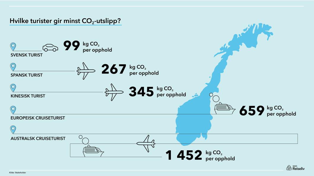 Infografikk utslipp per turistgruppe