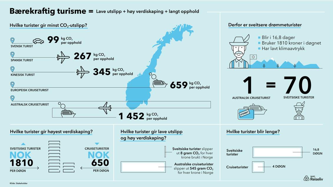 Infografikk bærekraftig turisme