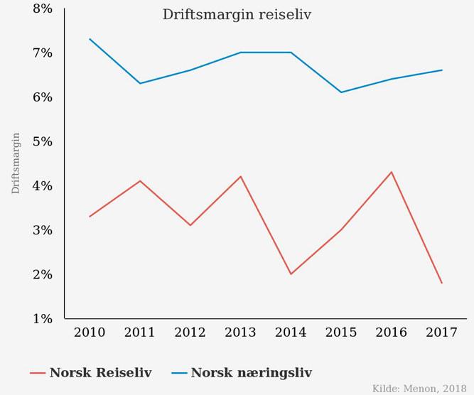 Driftsmargin i reiselivet vs annet norsk næringsliv