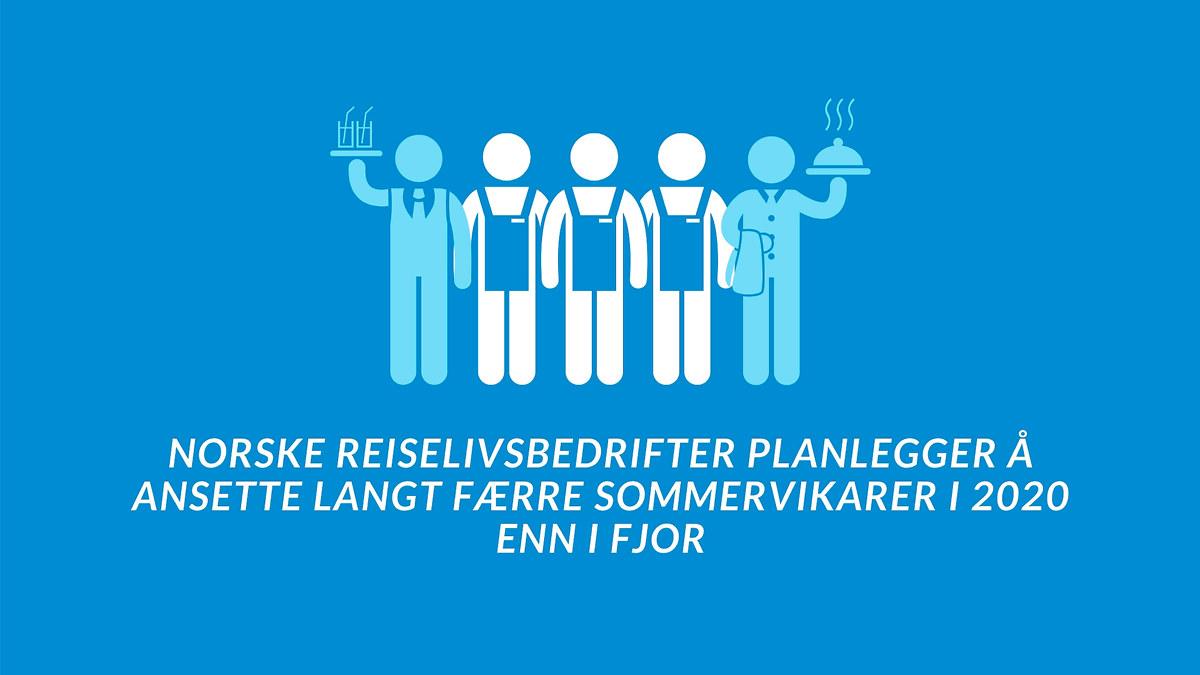 Grafisk fremstilling av at medlemsbedriftene i NHO Reiseliv planlegger å ansette 3,4 sommervikarer per bedrift - mot 9 per bedrift i 2019.