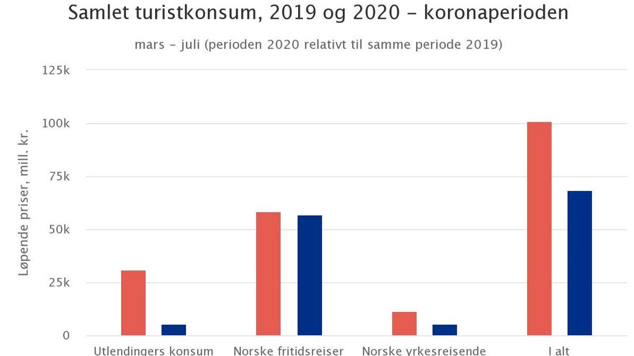 graf som viser samlet turistkonsum i perioden mars- juni 2019 sammenlignet med samme perside i 2020.