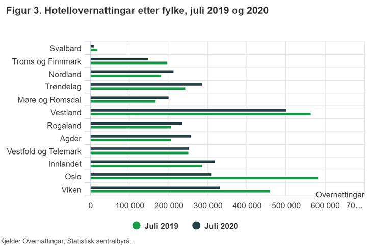Graf som viser hotellovernattinger i Norge i juli 2019 og juli 2020, fortelt etter fylke. Det er stor nedgang i verieovernattinger for Oslo og Viken.