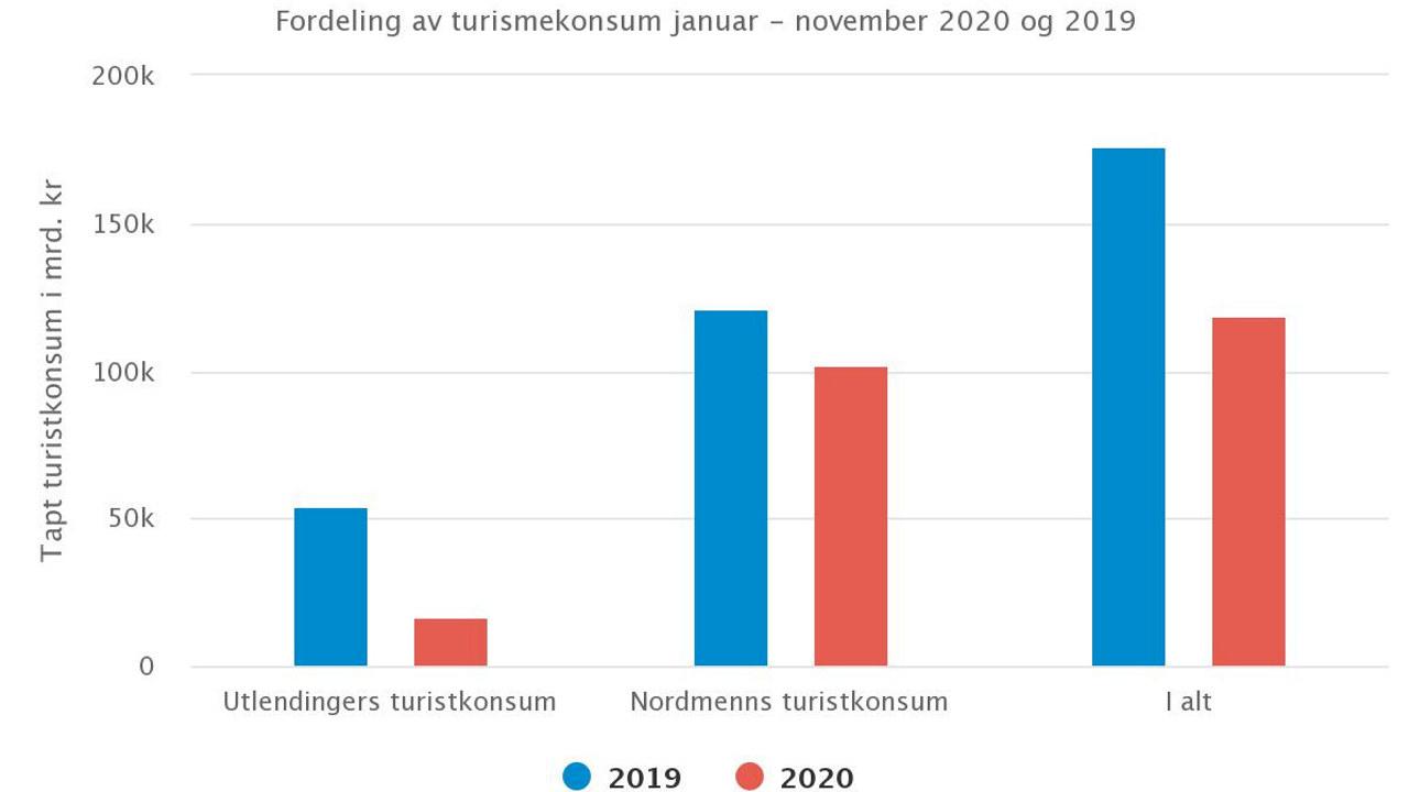 En fersk analyse viser at norske reiselivsbedrifter har tapt 57 milliarder kroner fra januar til og med november 2020, som følge av koronakrisen.