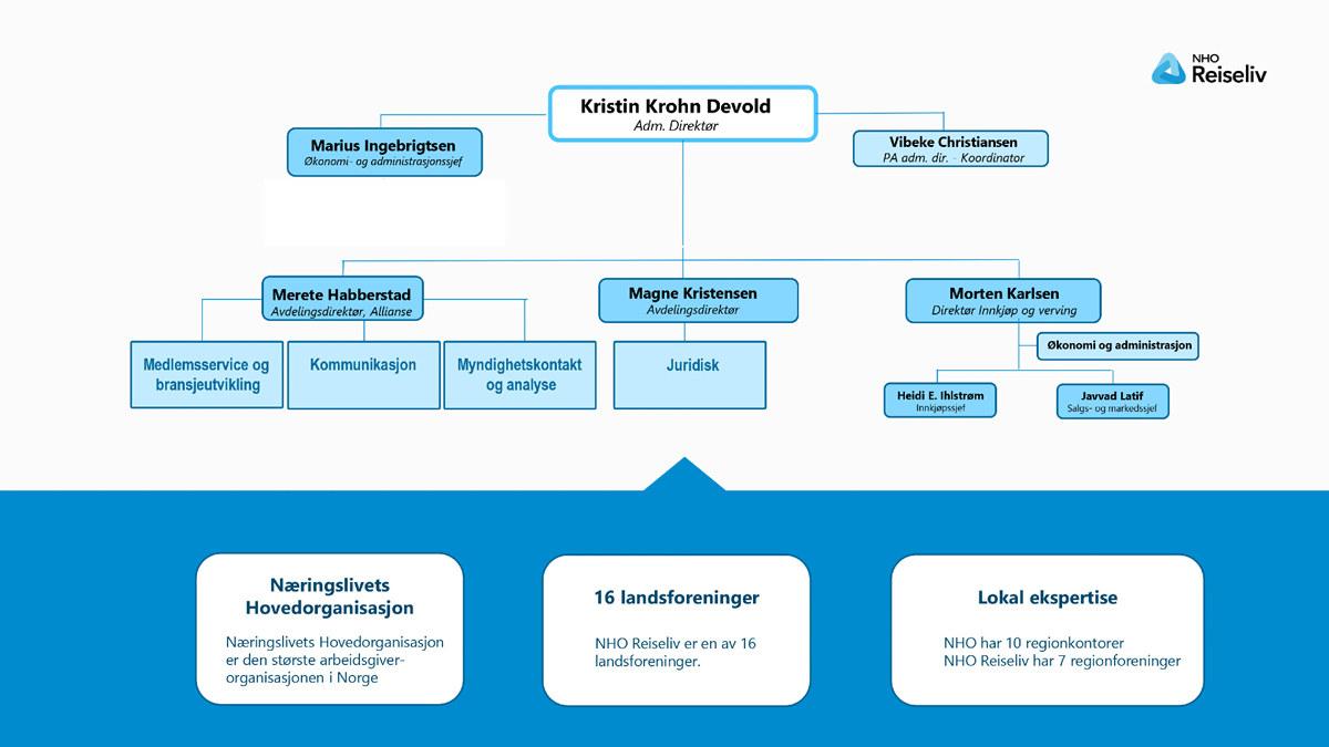 NHO Reiseliv organisasjonskart 2021